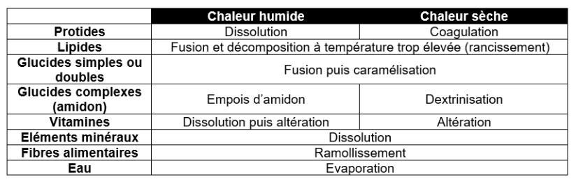 Ii L Action De La Chaleur Bp Mc Bl Cours